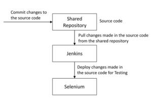 Automate Testing in DevOps lifecycle