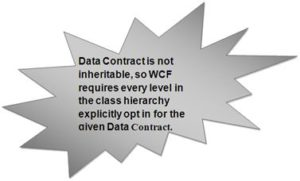 Data Contract in WCF