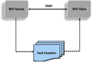 Exception handling in WCF