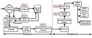 MVC Application Life Cycle