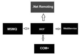 WCF Service