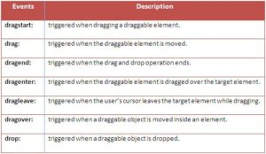 Drag and Drop in HTML5