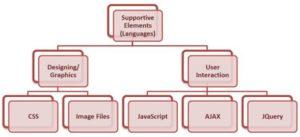 Use HTML5